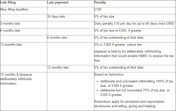tax penalties